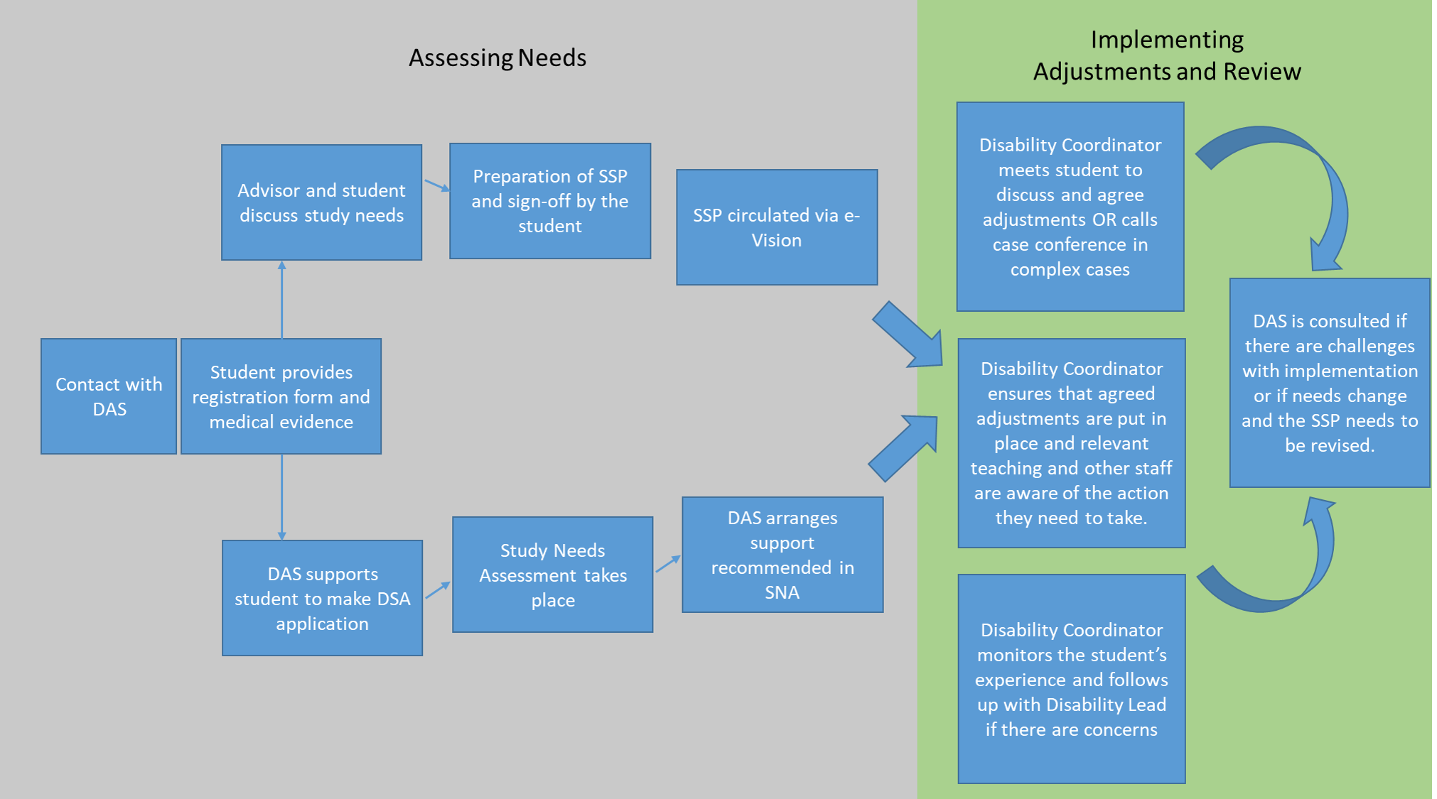 developing and implementing the ssp  flowchart